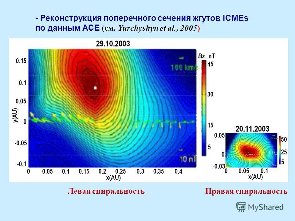 - Реконструкция поперечного сечения жгутов ICMEs по данным ACE (см. Yurchyshyn et al., 2005) Левая спиральность Правая спиральность
