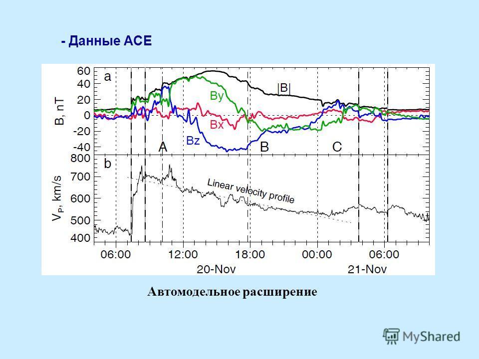- Данные ACE Автомодельное расширение