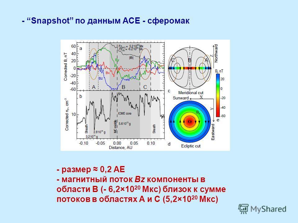 - Snapshot по данным ACE - сферомак - размер 0,2 AE - магнитный поток Bz компоненты в области B (- 6,2×10 20 Мкс) близок к сумме потоков в областях A и C (5,2×10 20 Мкс)