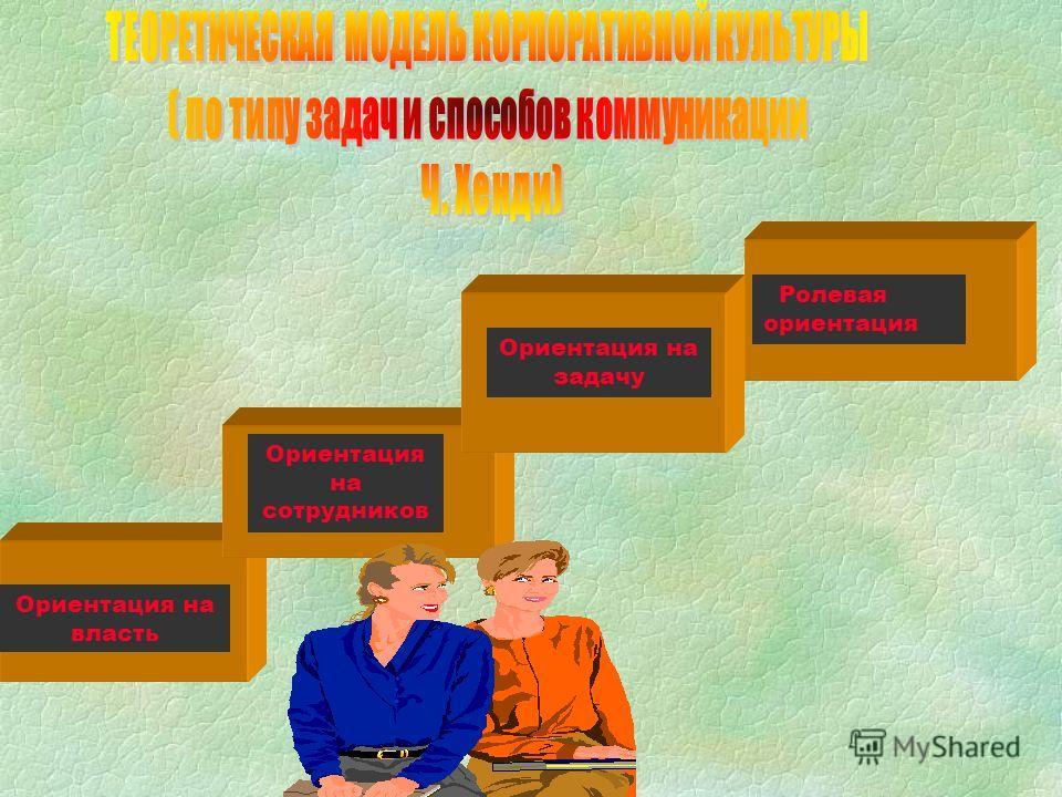 Ориентация на власть Ориентация на сотрудников Ориентация на задачу Ролевая ориентация