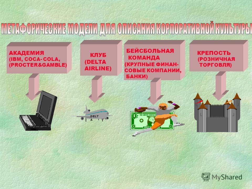 АКАДЕМИЯ (IBM, COCA- COLA, (РROCTER&GAMBLE) КЛУБ (DELTA AIRLINE) БЕЙСБОЛЬНАЯ КОМАНДА ( КРУПНЫЕ ФИНАН- СОВЫЕ КОМПАНИИ, БАНКИ) КРЕПОСТЬ (РОЗНИЧНАЯ ТОРГОВЛЯ) DELT A