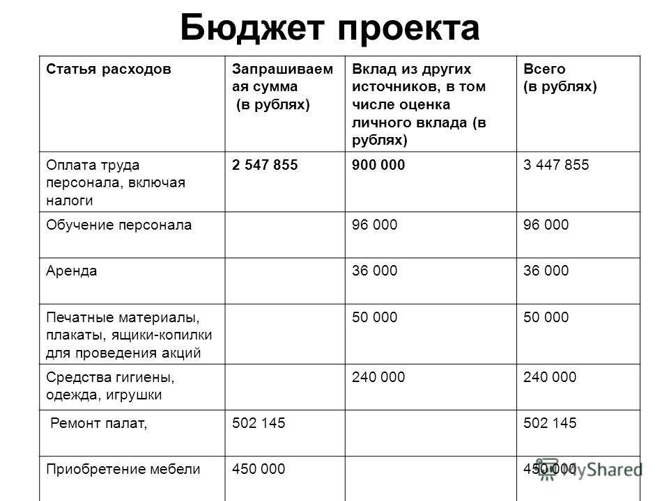 Бюджет проекта Статья расходовЗапрашиваем ая сумма (в рублях) Вклад из других источников, в том числе оценка личного вклада (в рублях) Всего (в рублях) Оплата труда персонала, включая налоги 2 547 855900 0003 447 855 Обучение персонала96 000 Аренда36
