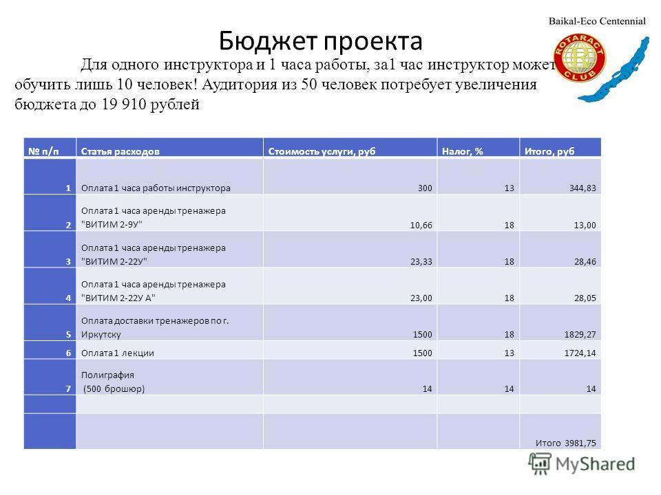 Бюджет проекта п/пСтатья расходовСтоимость услуги, рубНалог, %Итого, руб 1Оплата 1 часа работы инструктора30013344,83 2 Оплата 1 часа аренды тренажера