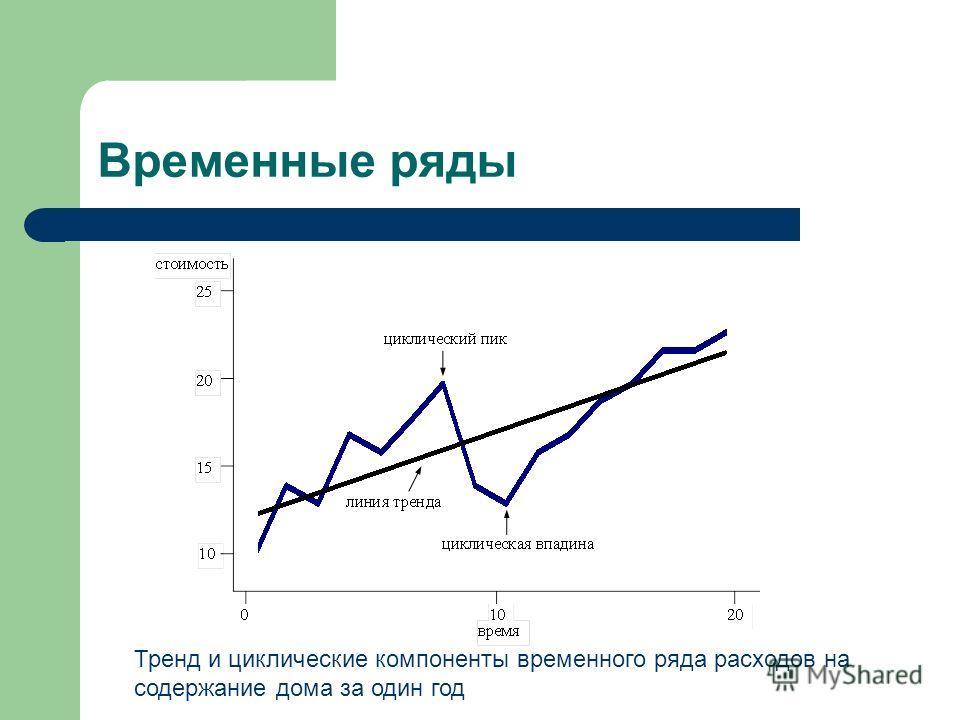 Временные ряды Тренд и циклические компоненты временного ряда расходов на содержание дома за один год