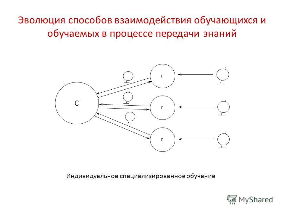 С П П П Индивидуальное специализированное обучение Эволюция способов взаимодействия обучающихся и обучаемых в процессе передачи знаний