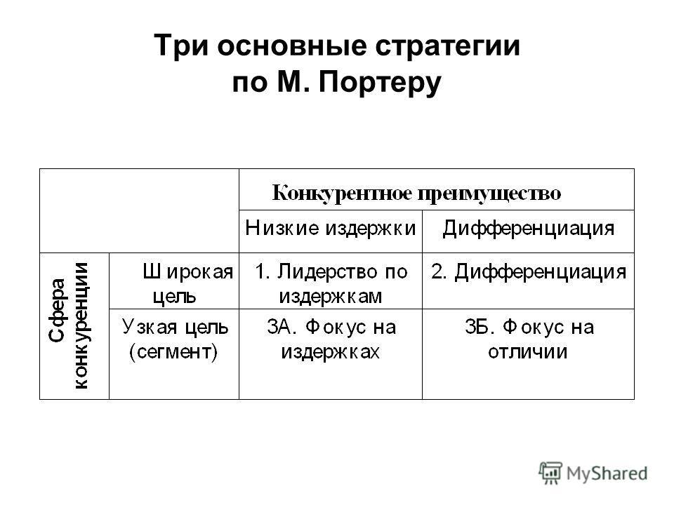 Три основные стратегии по М. Портеру