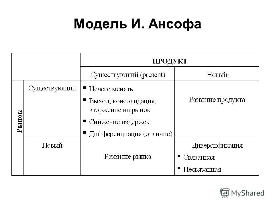 Модель И. Ансофа