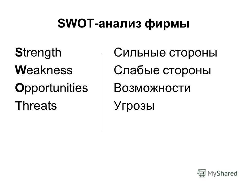 StrengthСильные стороны WeaknessСлабые стороны OpportunitiesВозможности ThreatsУгрозы SWOT-анализ фирмы