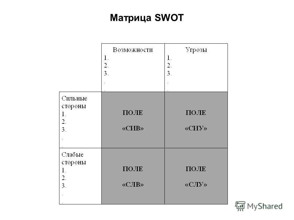 Матрица SWOT