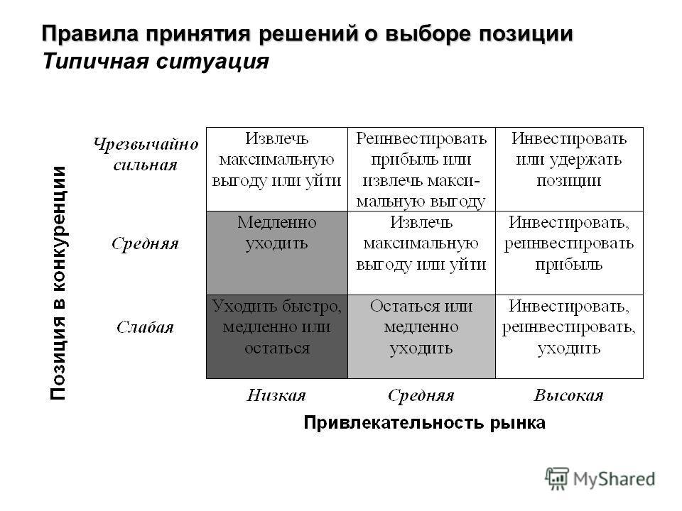 Правила принятия решений о выборе позиции Правила принятия решений о выборе позиции Типичная ситуация