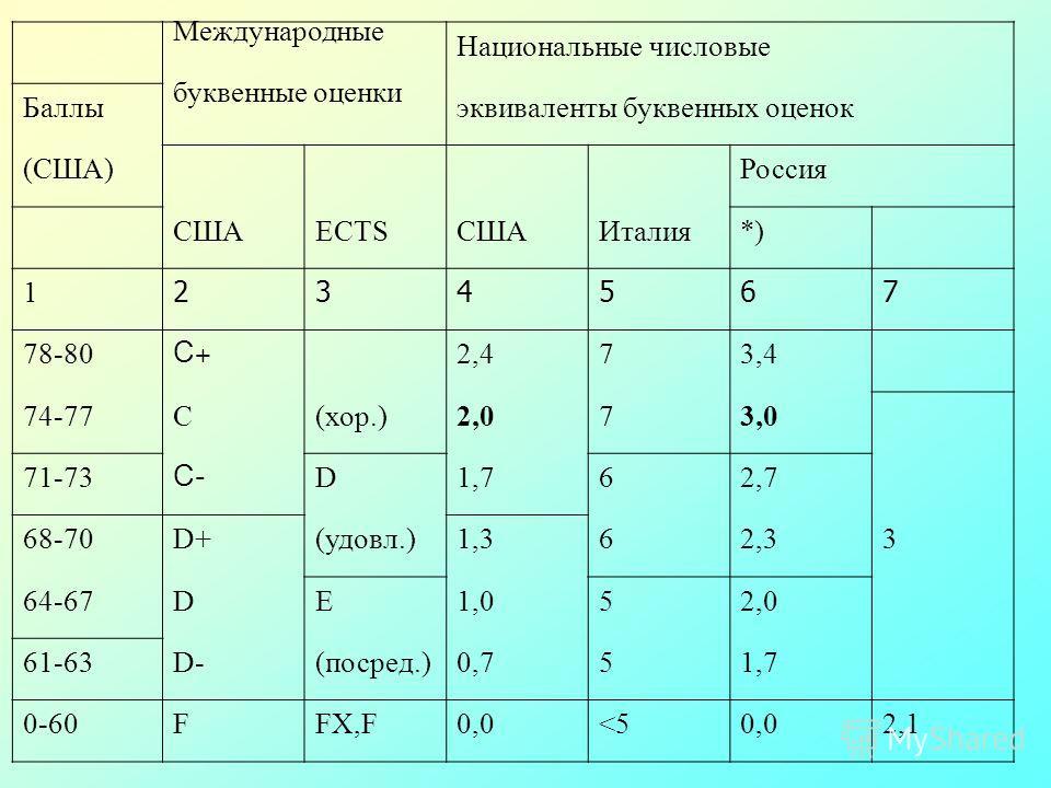Международные Национальные числовые Баллы буквенные оценки эквиваленты буквенных оценок (США)Россия СШАECTSСШАИталия*) 1 234567 78-80 С+С+ 2,473,4 74-77С(хор.)2,073,0 71-73 С-С- D1,762,7 68-70D+(удовл.)1,362,33 64-67DЕ1,052,0 61-63D-(посред.)0,751,7