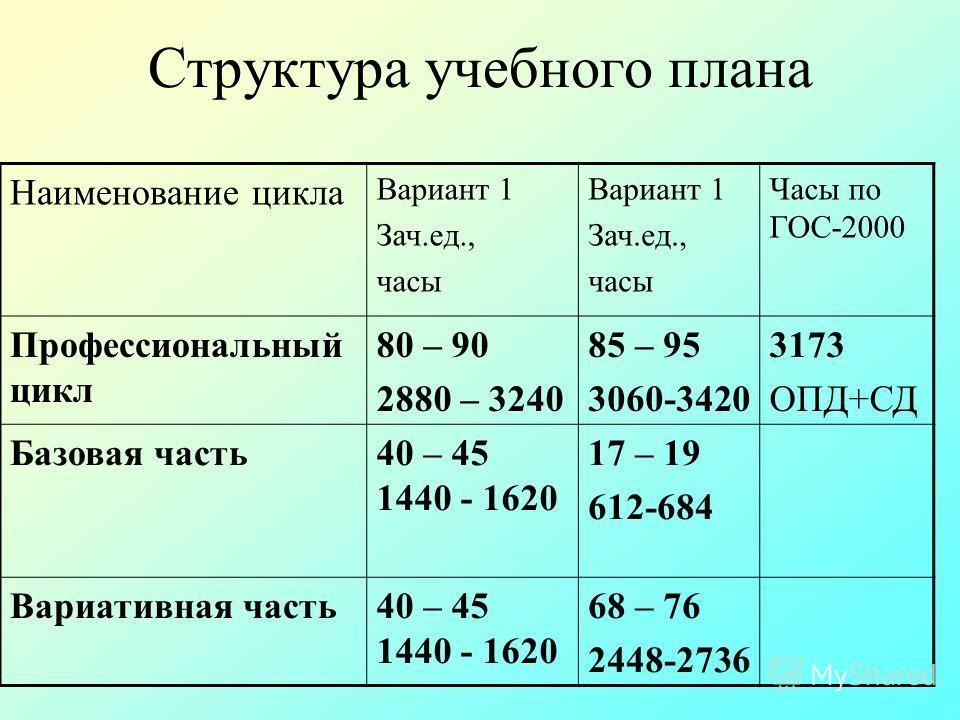 Структура учебного плана Наименование цикла Вариант 1 Зач.ед., часы Вариант 1 Зач.ед., часы Часы по ГОС-2000 Профессиональный цикл 80 – 90 2880 – 3240 85 – 95 3060-3420 3173 ОПД+СД Базовая часть40 – 45 1440 - 1620 17 – 19 612-684 Вариативная часть40