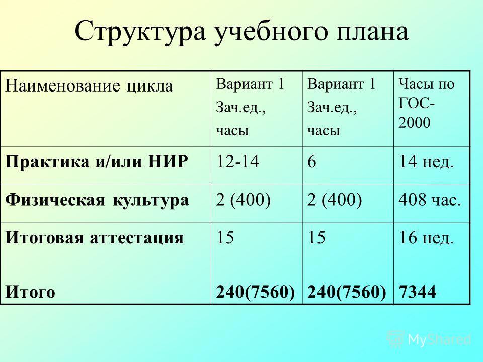 Структура учебного плана Наименование цикла Вариант 1 Зач.ед., часы Вариант 1 Зач.ед., часы Часы по ГОС- 2000 Практика и/или НИР12-14614 нед. Физическая культура2 (400) 408 час. Итоговая аттестация Итого 15 240(7560) 15 240(7560) 16 нед. 7344