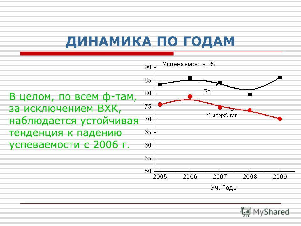 ДИНАМИКА ПО ГОДАМ В целом, по всем ф-там, за исключением ВХК, наблюдается устойчивая тенденция к падению успеваемости с 2006 г.