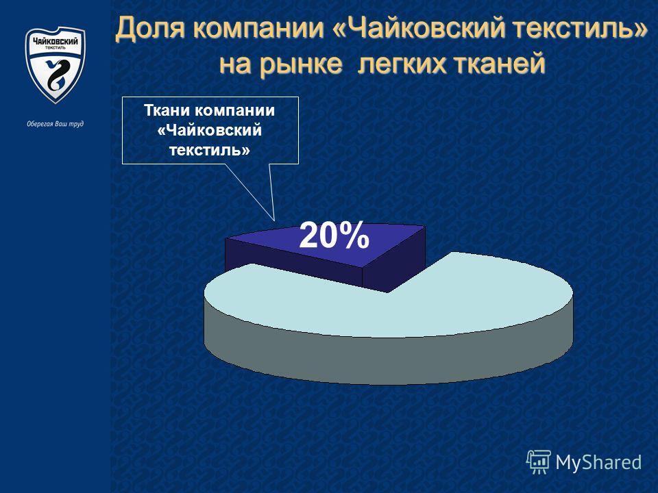 Доля компании «Чайковский текстиль» на рынке легких тканей Ткани компании «Чайковский текстиль» 20%
