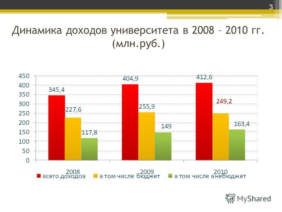Динамика доходов университета в 2008 – 2010 гг. (млн.руб.) 3
