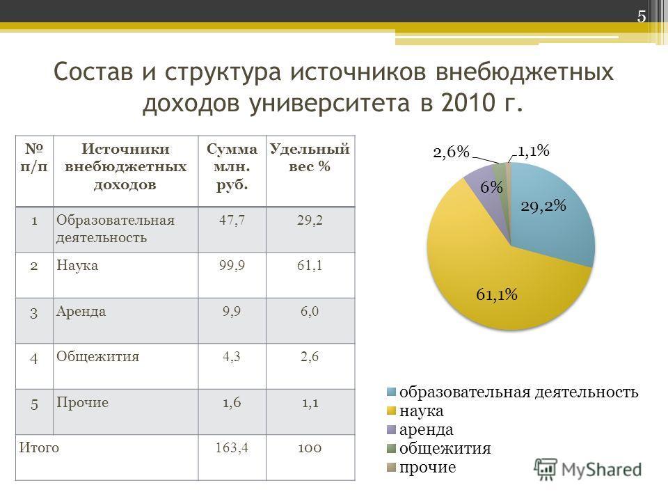 Состав и структура источников внебюджетных доходов университета в 20 1 0 г. п/п Источники внебюджетных доходов Сумма млн. руб. Удельный вес % 1Образовательная деятельность 47,729,2 2Наука 99,961,1 3Аренда 9,96,0 4Общежития 4,32,6 5Прочие1,61,1 Итого
