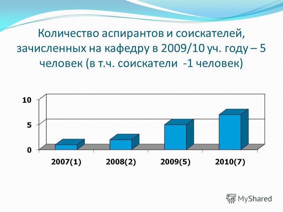 Количество аспирантов и соискателей, зачисленных на кафедру в 2009/10 уч. году – 5 человек (в т.ч. соискатели -1 человек)