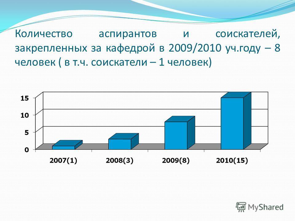 Количество аспирантов и соискателей, закрепленных за кафедрой в 2009/2010 уч.году – 8 человек ( в т.ч. соискатели – 1 человек)