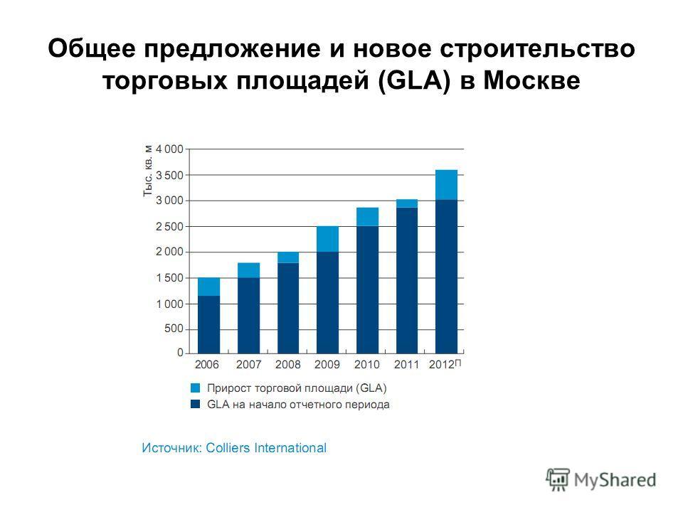 Общее предложение и новое строительство торговых площадей (GLA) в Москве