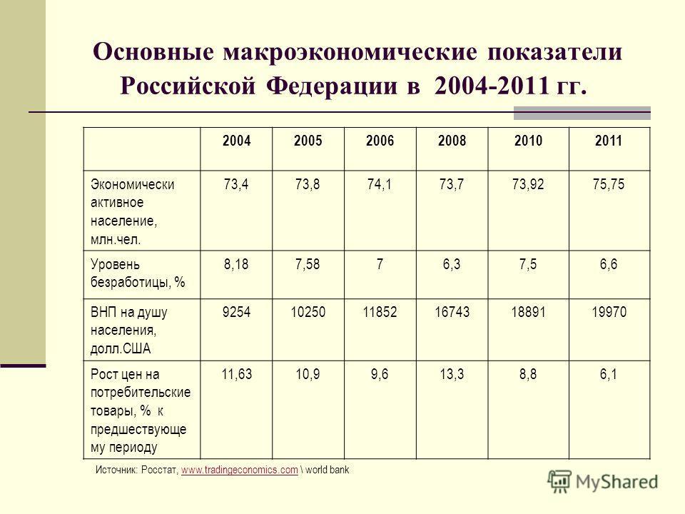Основные макроэкономические показатели Российской Федерации в 2004-2011 гг. 200420052006200820102011 Экономически активное население, млн.чел. 73,473,874,173,773,9275,75 Уровень безработицы, % 8,187,5876,37,56,6 ВНП на душу населения, долл.США 925410