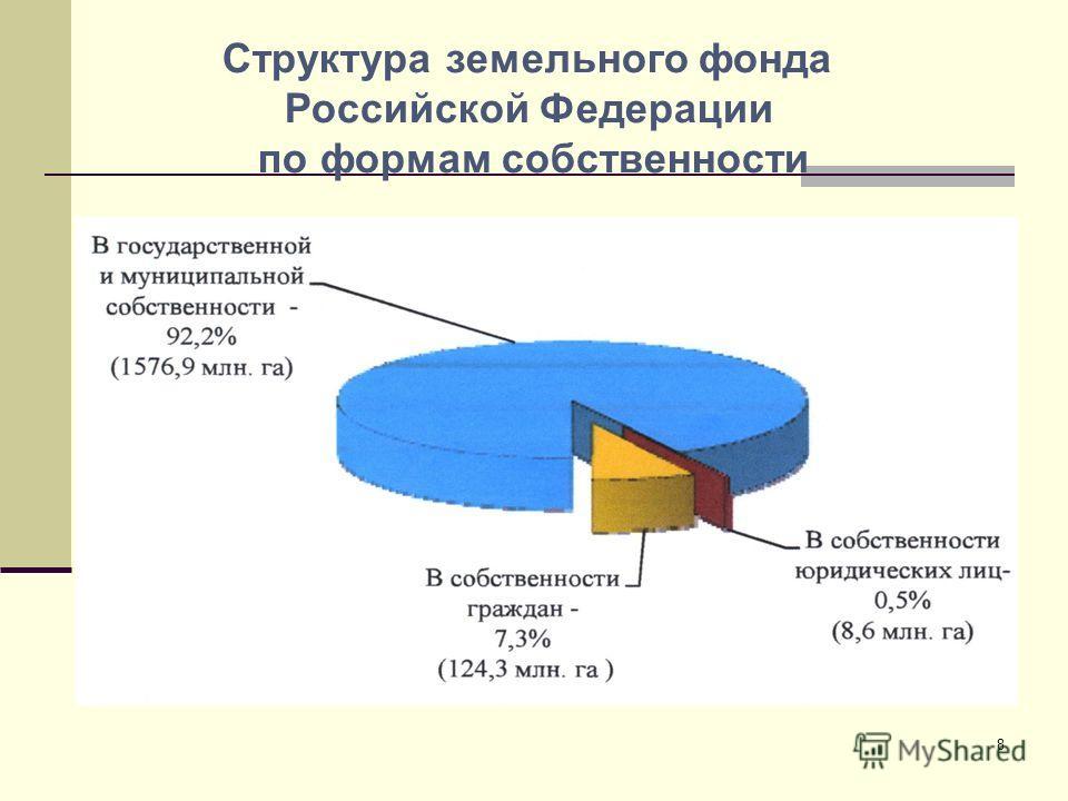Структура земельного фонда Российской Федерации по формам собственности 8