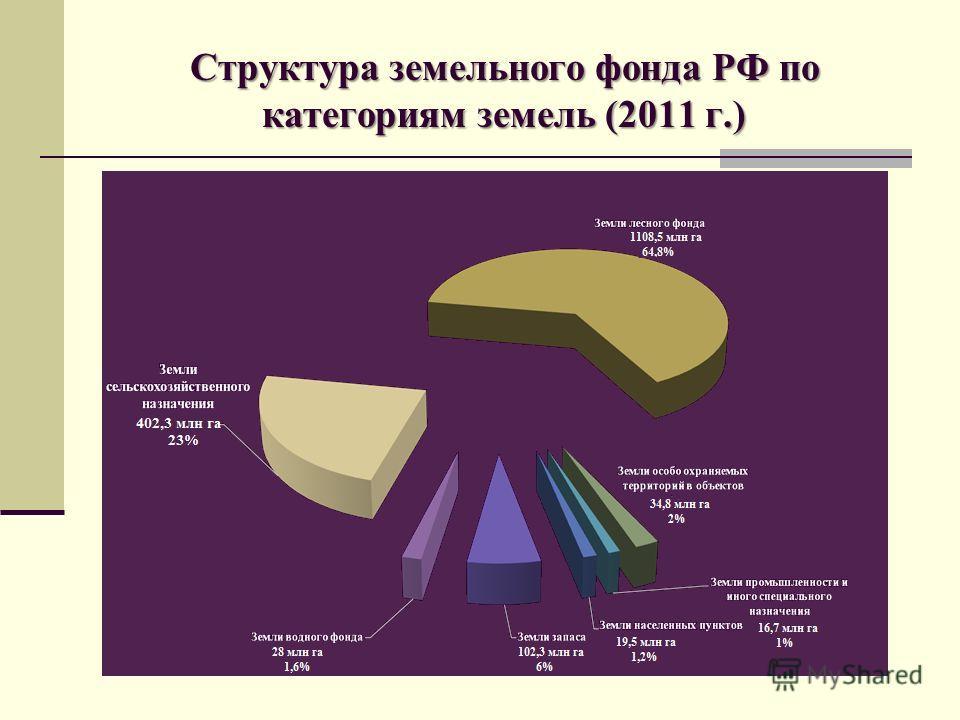 Структура земельного фонда РФ по категориям земель (2011 г.) 1