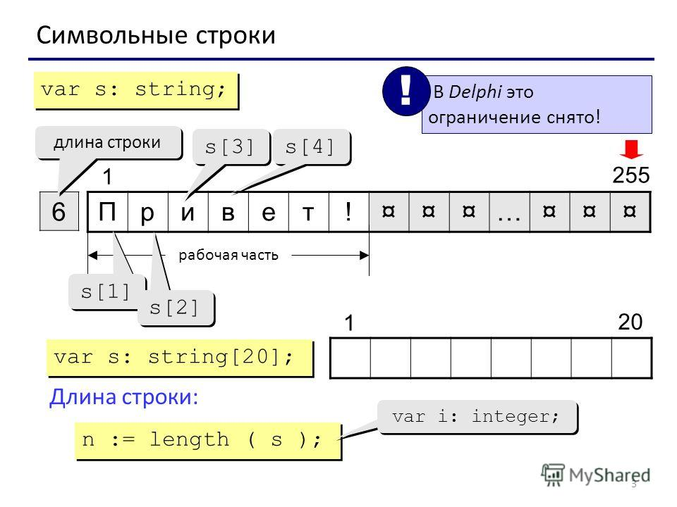 3 Символьные строки Привет!¤¤¤…¤¤¤ 6 1 255 длина строки рабочая часть s[1] s[2] s[3] s[4] var s: string; var s: string[20]; 20 1 Длина строки: n := length ( s ); var i: integer; В Delphi это ограничение снято! !