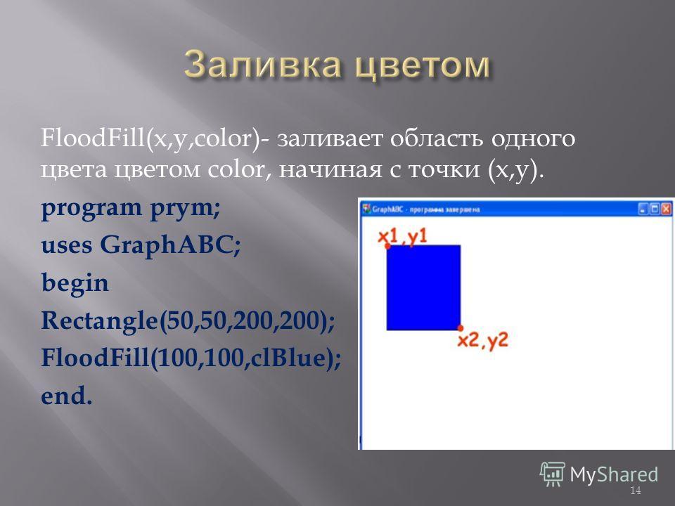 FloodFill(x,y,color)- заливает область одного цвета цветом color, начиная с точки (х,у). program prym; uses GraphABC; begin Rectangle(50,50,200,200); FloodFill(100,100,clBlue); end. 14