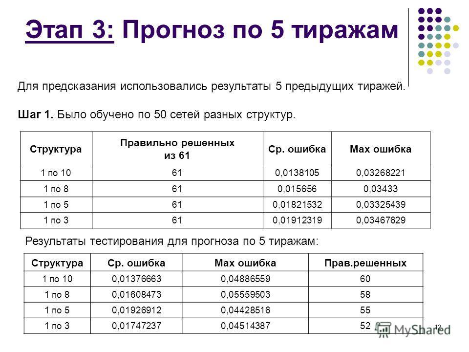 12 Этап 3: Прогноз по 5 тиражам Структура Правильно решенных из 61 Ср. ошибкаМах ошибка 1 по 10610,01381050,03268221 1 по 8610,0156560,03433 1 по 5610,018215320,03325439 1 по 3610,019123190,03467629 Для предсказания использовались результаты 5 предыд