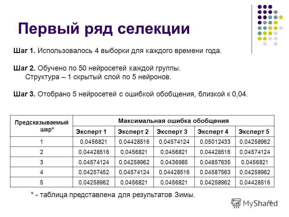 14 Первый ряд селекции Шаг 1. Использовалось 4 выборки для каждого времени года. Шаг 2. Обучено по 50 нейросетей каждой группы. Структура – 1 скрытый слой по 5 нейронов. Шаг 3. Отобрано 5 нейросетей с ошибкой обобщения, близкой к 0,04. Предсказываемы
