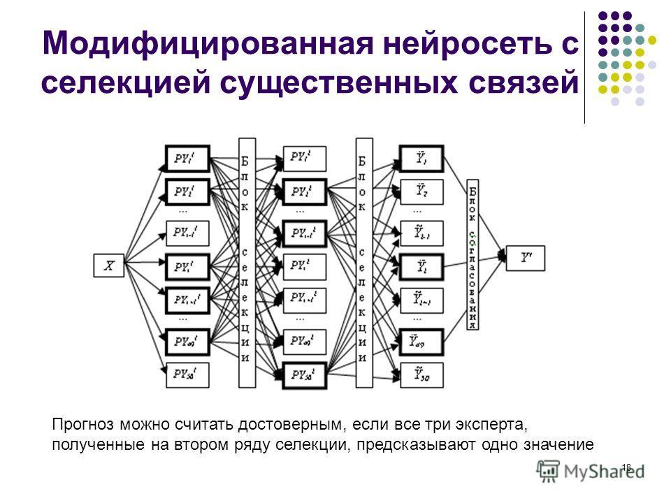 18 Модифицированная нейросеть с селекцией существенных связей Прогноз можно считать достоверным, если все три эксперта, полученные на втором ряду селекции, предсказывают одно значение