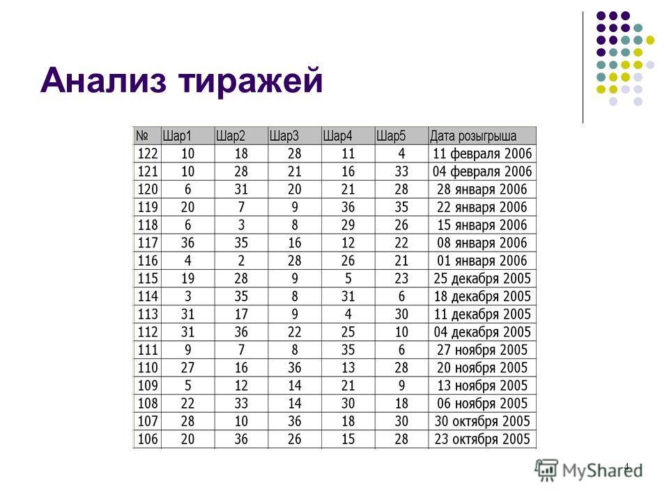 4 Анализ тиражей