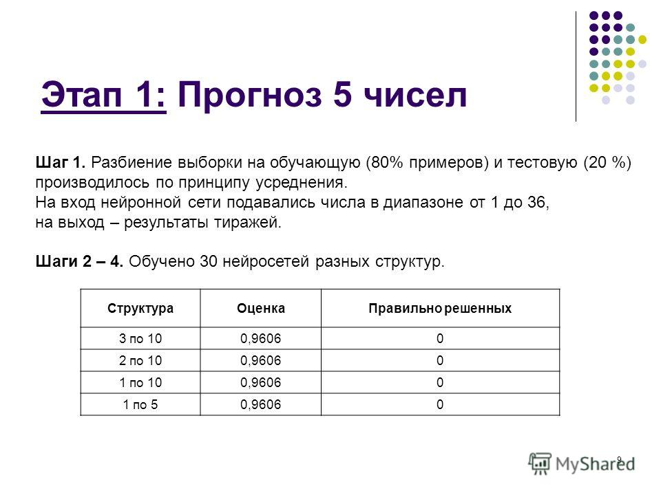 9 Этап 1: Прогноз 5 чисел Шаги 2 – 4. Обучено 30 нейросетей разных структур. Шаг 1. Разбиение выборки на обучающую (80% примеров) и тестовую (20 %) производилось по принципу усреднения. На вход нейронной сети подавались числа в диапазоне от 1 до 36,