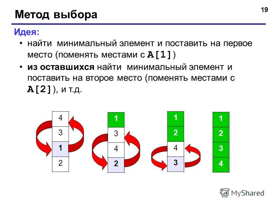 19 Метод выбора Идея: найти минимальный элемент и поставить на первое место (поменять местами с A[1] ) из оставшихся найти минимальный элемент и поставить на второе место (поменять местами с A[2] ), и т.д. 4 3 1 2 1 3 4 2 1 2 4 3 1 2 3 4