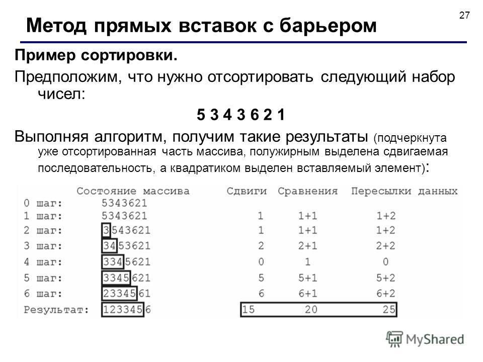 27 Пример сортировки. Предположим, что нужно отсортировать следующий набор чисел: 5 3 4 3 6 2 1 Выполняя алгоритм, получим такие результаты (подчеркнута уже отсортированная часть массива, полужирным выделена сдвигаемая последовательность, а квадратик