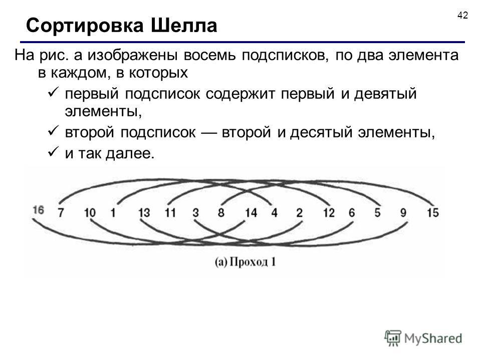 42 На рис. а изображены восемь подсписков, по два элемента в каждом, в которых первый подсписок содержит первый и девятый элементы, второй подсписок второй и десятый элементы, и так далее. Сортировка Шелла
