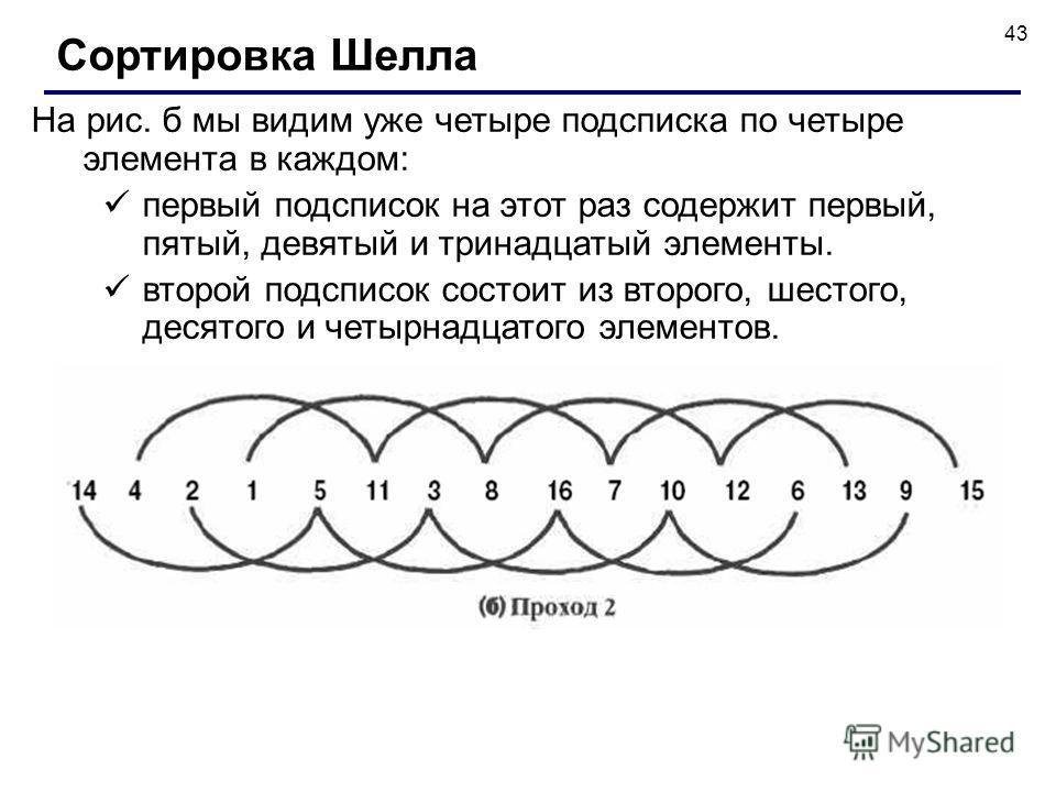 43 На рис. б мы видим уже четыре подсписка по четыре элемента в каждом: первый подсписок на этот раз содержит первый, пятый, девятый и тринадцатый элементы. второй подсписок состоит из второго, шестого, десятого и четырнадцатого элементов. Сортировка