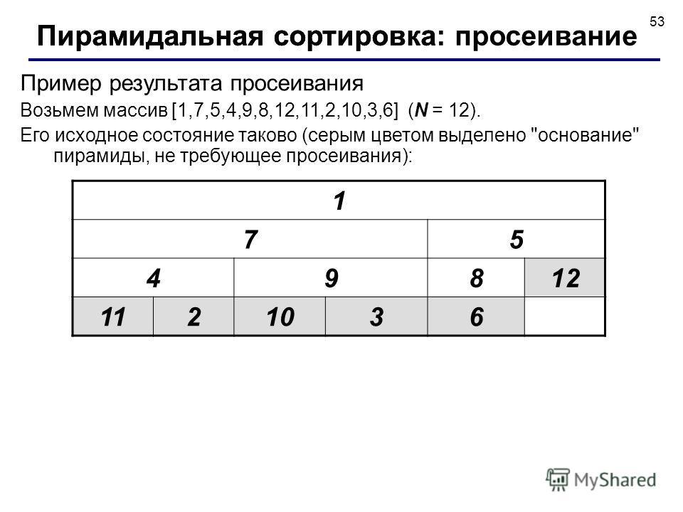 53 Пример результата просеивания Возьмем массив [1,7,5,4,9,8,12,11,2,10,3,6] (N = 12). Его исходное состояние таково (серым цветом выделено