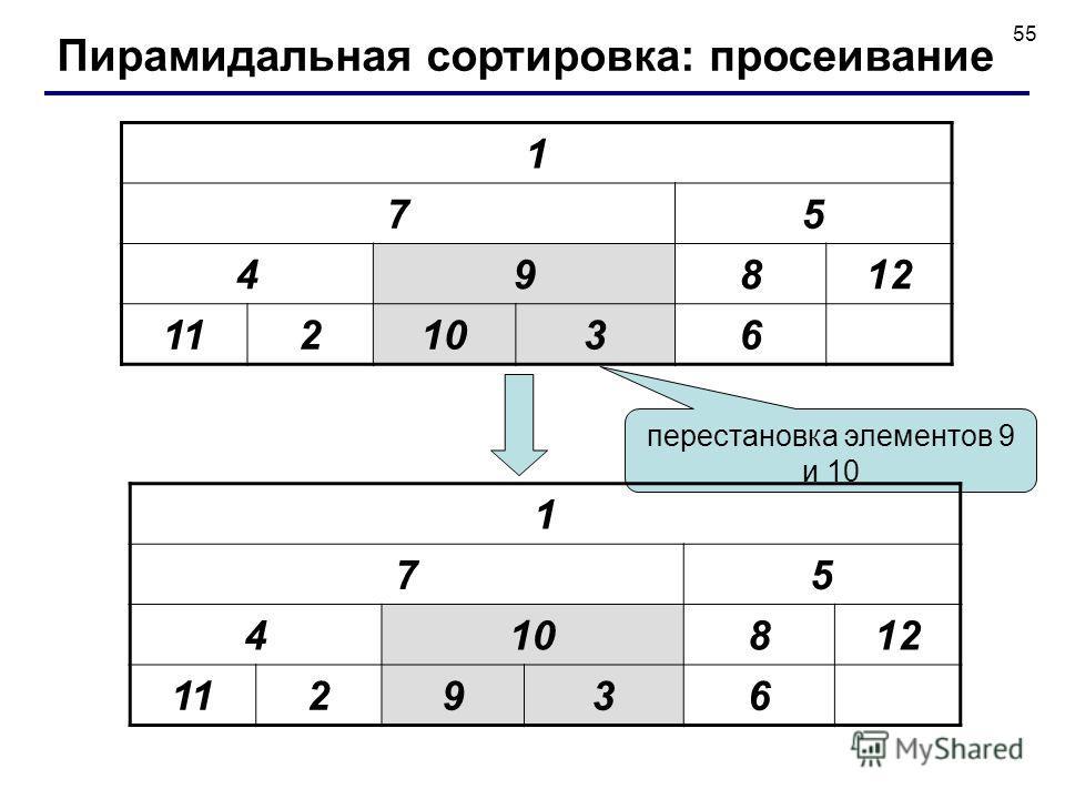 55 1 75 49812 1121036 перестановка элементов 9 и 10 1 75 410812 112936 Пирамидальная сортировка: просеивание