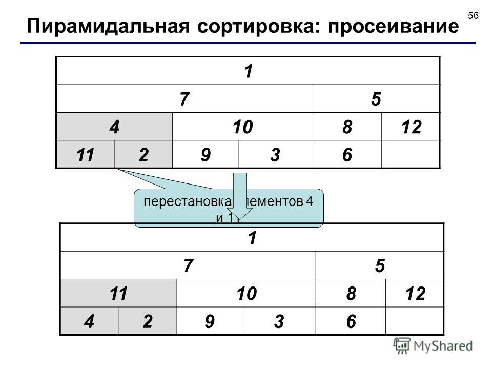 56 1 75 410812 112936 перестановка элементов 4 и 11 1 75 1110812 42936 Пирамидальная сортировка: просеивание