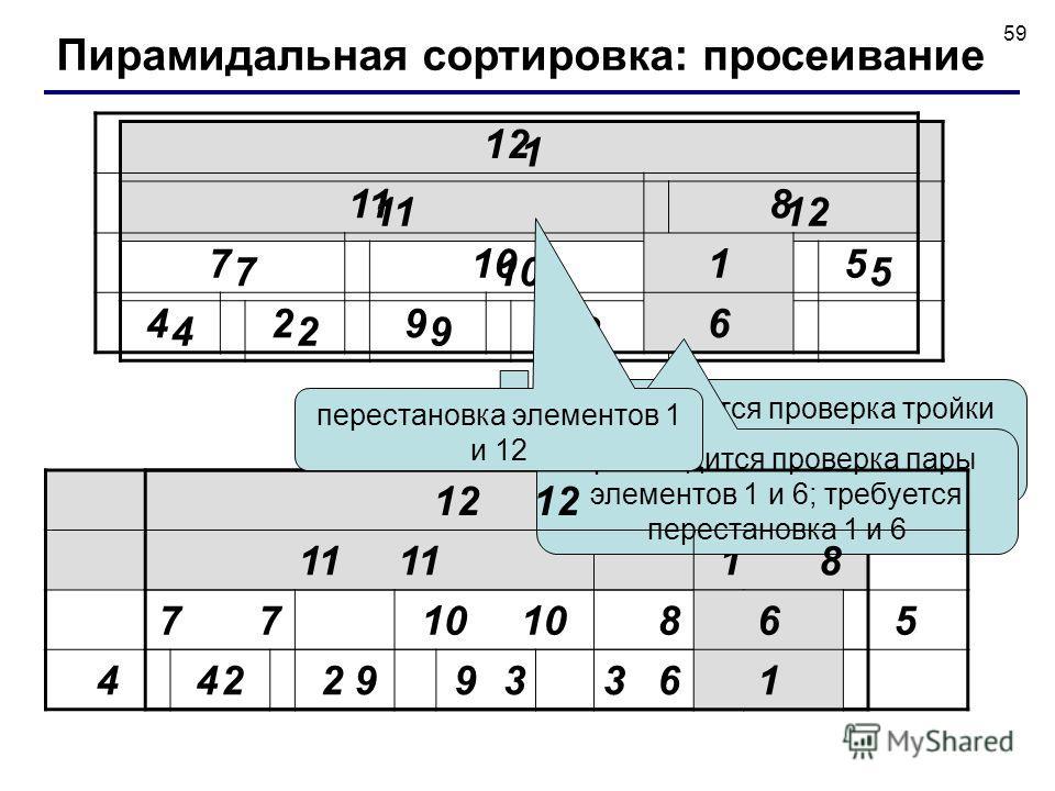 59 1 1112 71085 42936 12 111 71085 42936 производится проверка тройки элементов 1, 8 и 5; требуется перестановка 1 и 8 12 118 71015 42936 производится проверка пары элементов 1 и 6; требуется перестановка 1 и 6 12 118 71065 42931 перестановка элемент