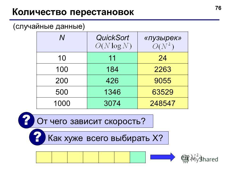 NQuickSort«пузырек» 101124 1001842263 2004269055 500134663529 10003074248547 76 Количество перестановок (случайные данные) От чего зависит скорость? ? Как хуже всего выбирать X? ?