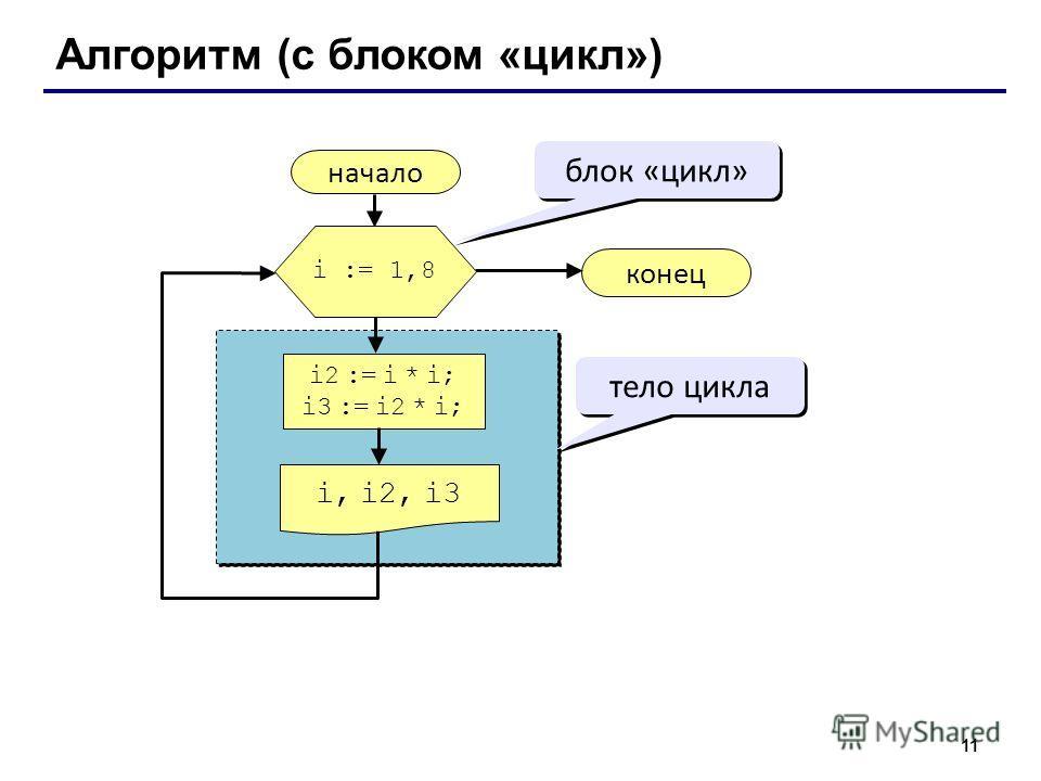 11 Алгоритм (с блоком «цикл») начало i, i2, i3 конец i2 := i * i; i3 := i2 * i; i := 1,8 блок «цикл» тело цикла