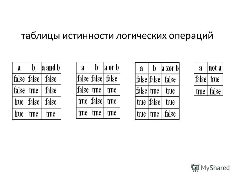 таблицы истинности логических операций
