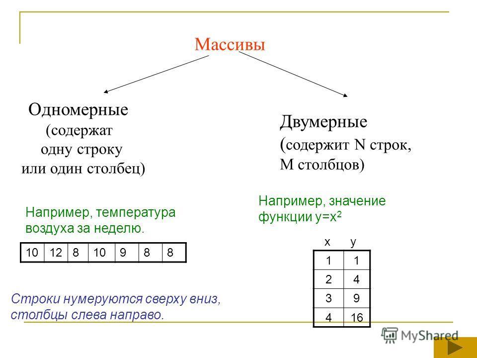 Массивы Одномерные (содержат одну строку или один столбец) Двумерные ( содержит N строк, M столбцов) 1012810988 Например, температура воздуха за неделю. 11 24 39 416 Например, значение функции y=x 2 x y Строки нумеруются сверху вниз, столбцы слева на
