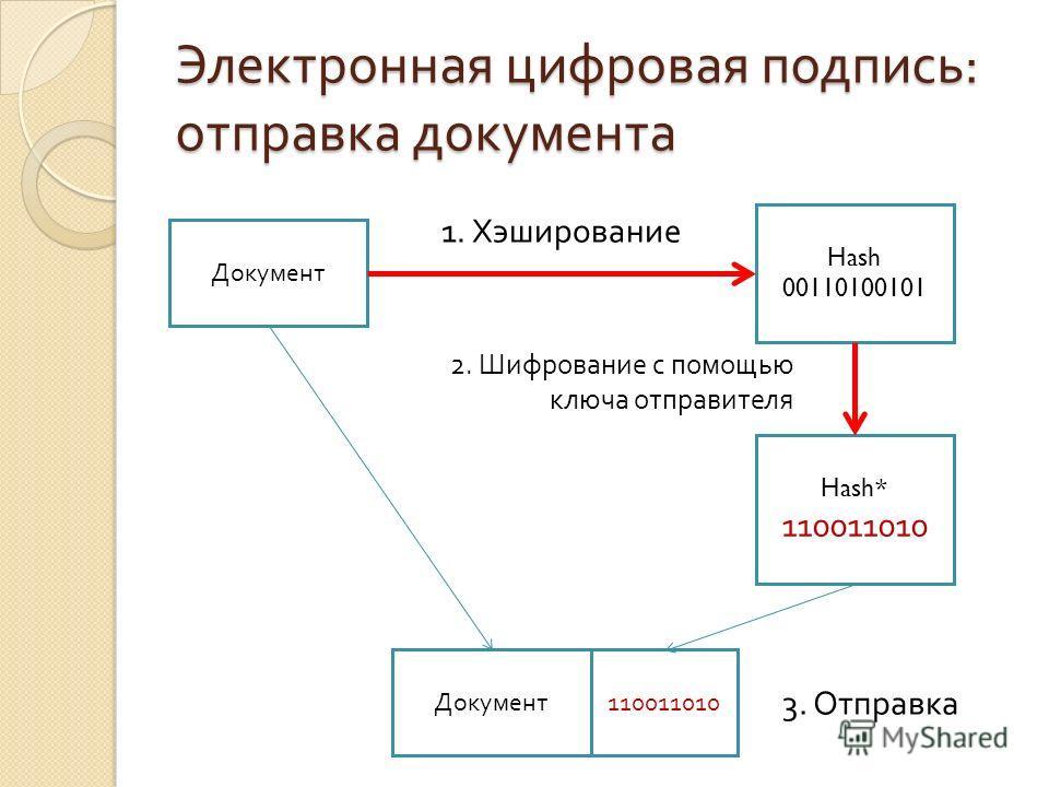 Электронная цифровая подпись : отправка документа Документ Hash 00110100101 Hash * 110011010 2. Шифрование с помощью ключа отправителя 1. Хэширование 3. Отправка Документ110011010