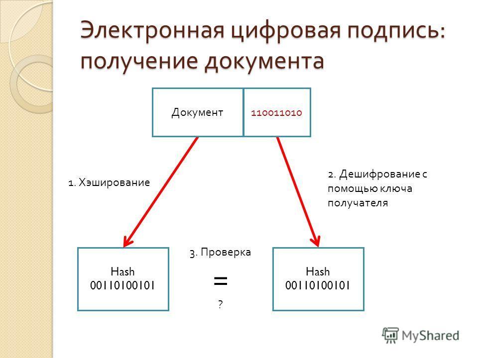 Электронная цифровая подпись : получение документа Hash 00110100101 2. Дешифрование с помощью ключа получателя 1. Хэширование 3. Проверка = ? Документ 110011010 Hash 00110100101