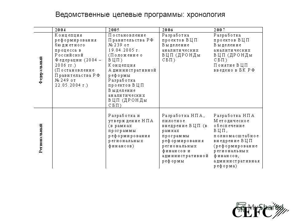 CEFC Ведомственные целевые программы: хронология