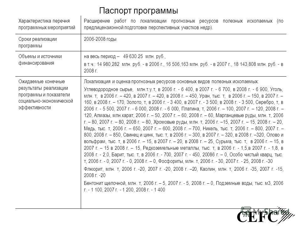 CEFC Паспорт программы Характеристика перечня программных мероприятий Расширение работ по локализации прогнозных ресурсов полезных ископаемых (по предлицензионной подготовке перспективных участков недр). Сроки реализации программы 2006-2008 годы Объе